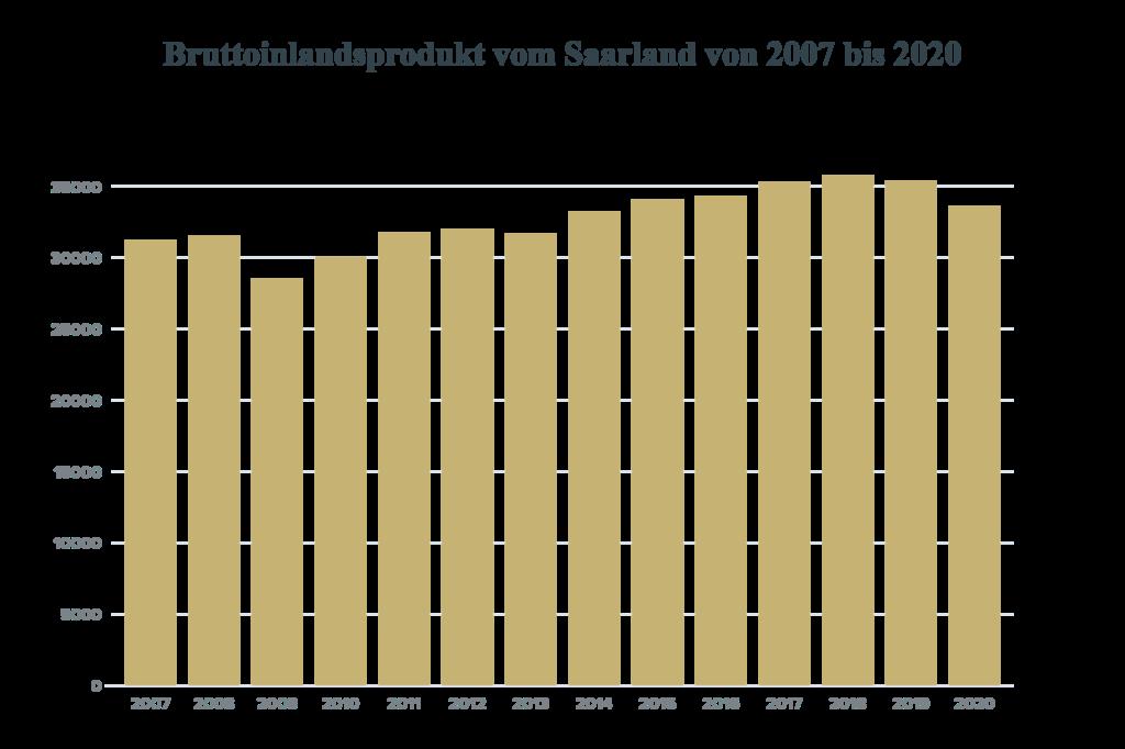 Statistik Saarland Bürger Einkommen