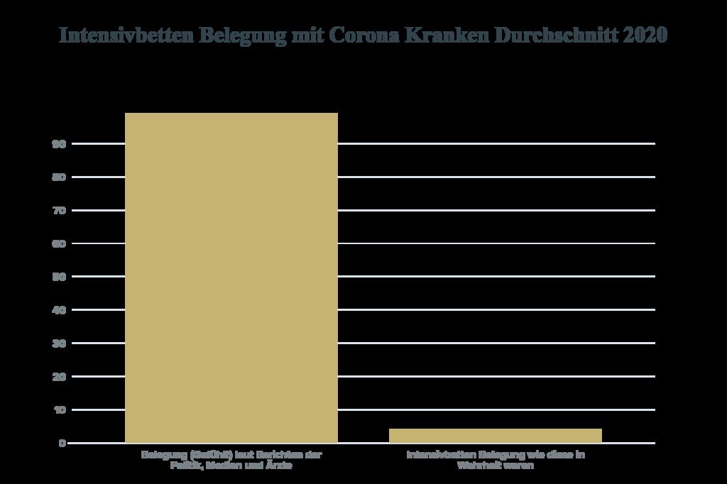 Intensivbetten Belegung mit Corona Kranken Durchschnitt 2020
